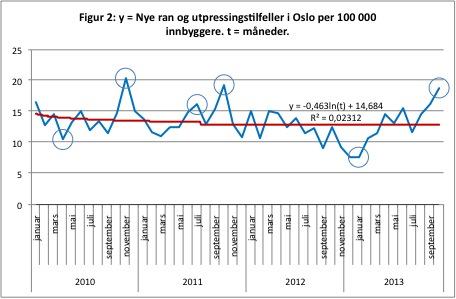 Kilder:  Politiet, i TV2, oktober 2013., SSB 2013 og egne prognoser. De største avvikene mellom observerte tal og prognoser er markert med sirkler i figuren.