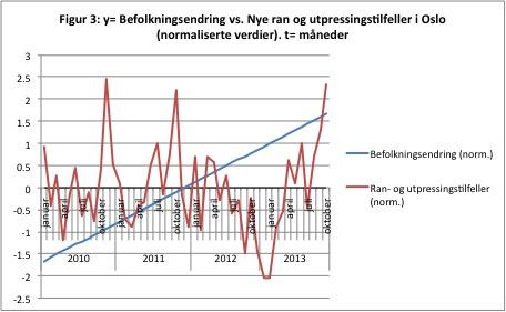 Kilder: Politiet, i TV2, oktober 2013;  SSB 2013 og egne prognoser. a = -0,0085b (for normaliserte verdier), der a= månedlige ran og utpressingstilfeller i Oslo, og b = månedlig befolkningsendring i Oslo. R² = 0,000072.