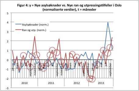 Kilder: Politiet, i TV2, oktober 2013 og  UDI. Mulige negative forhold, dvs. der månedlige asylsøknader og ran og utpressingstilfeller beveger seg i motsatt retning, er markert med sirkler i figuren. Men tallene viser heller ikke en signifikant korrelasjon. a = 0,19b (for normaliserte verdier), der a = månedlige ran og utpressingstilfeller i Oslo, og b = månedlige asylsøknader i Norge. R² = 0,04.
