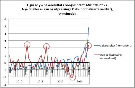 Kilder: Politiet, i TV2 oktober 2013 og Google. a = 0,28 b (for normaliserte verdier), der a = søkeresultat for uttrykket «ran» AND «Oslo», månedlige publikasjoner (9.11.2013), og b = månedlige ran og utpressingstilfeller i Oslo. R² = 0,08.